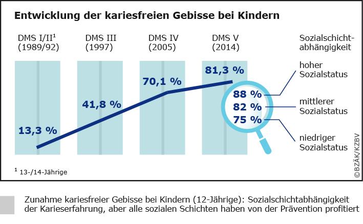 Grafik zur Entwicklung der kariesfreien Gebisse bei Kindern von Bundeszahnärztekammer und Kassenzahnärztlicher Bundesvereinigung: Die Zahl kariesfreier Gebisse hat sich in den Jahren 1997 bis 2014 praktisch verdoppelt.