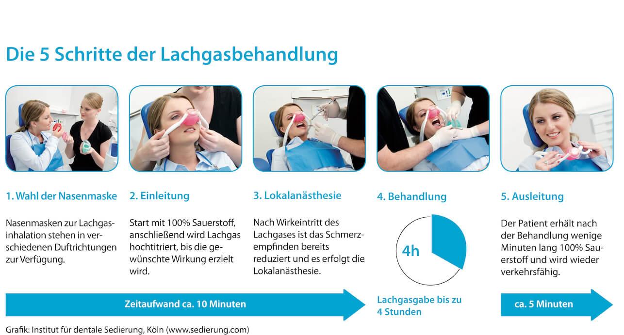 Grafik: Die fünf Schritte der Lachgasbehanndlung